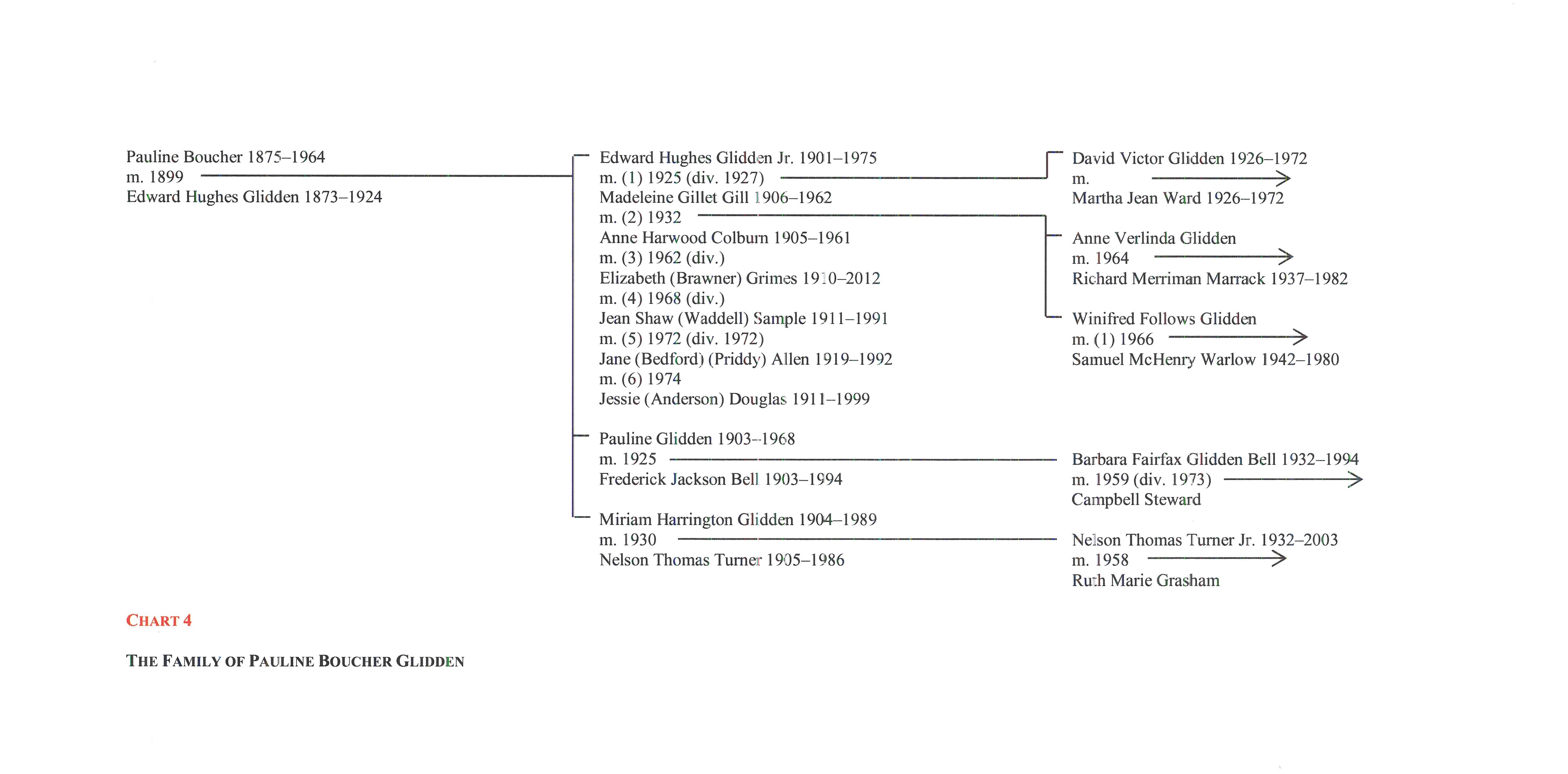 Boucher chart 4
