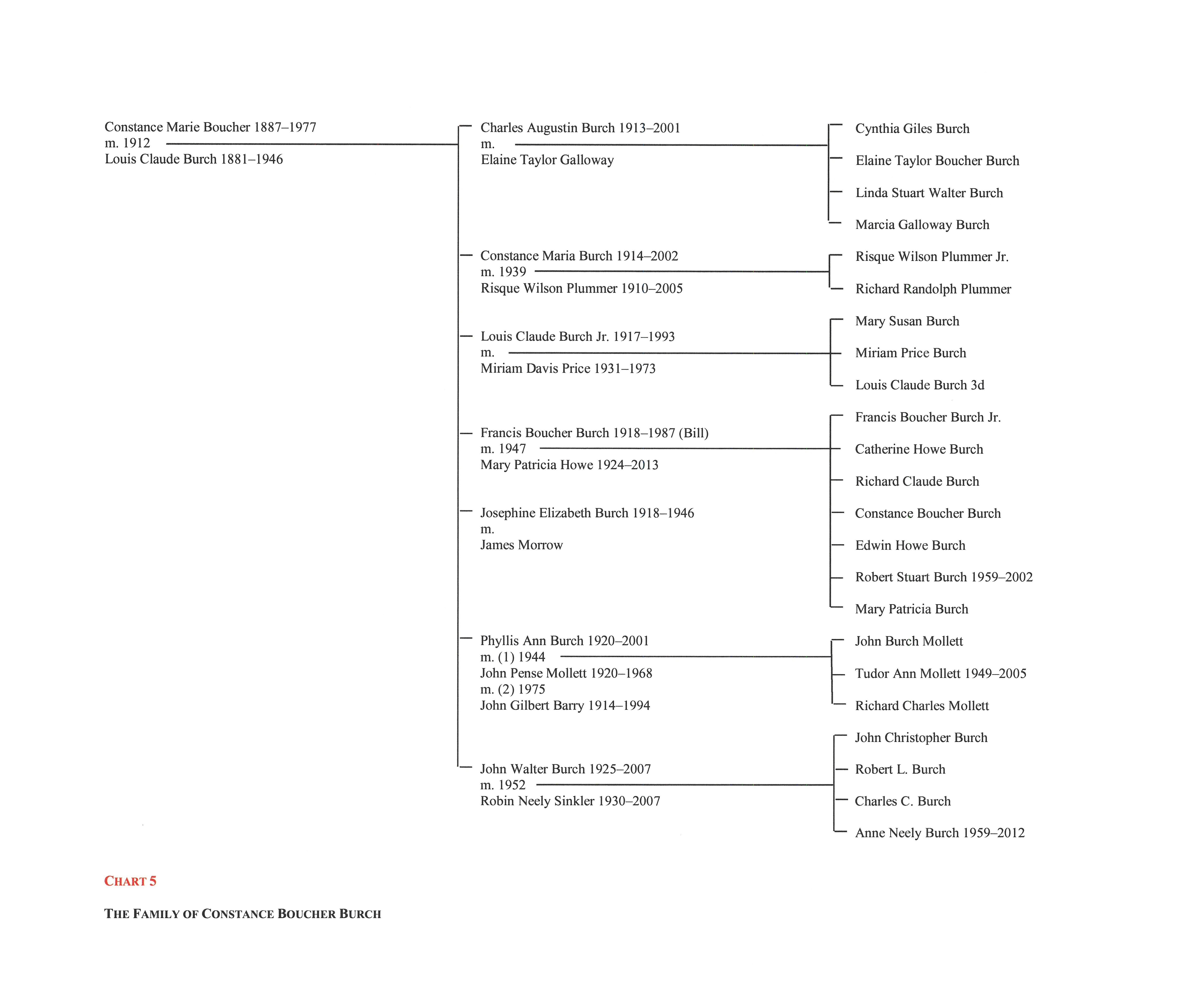 Boucher chart 5