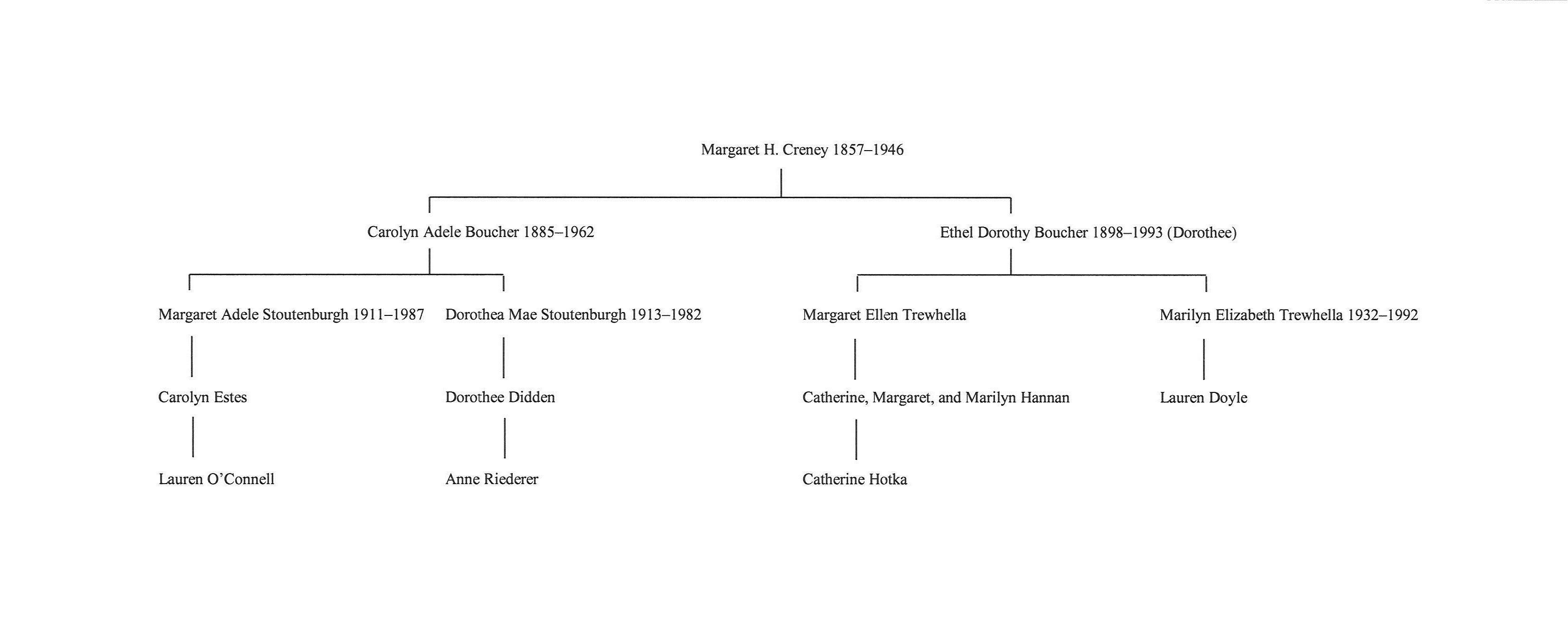 Margaret Boucher matrilineage