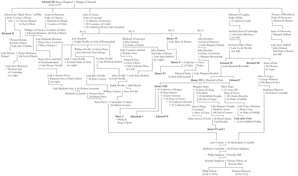 Chart showing the numerous royal connections behind the Nelson brothers of Rowley. (Click to expand.)