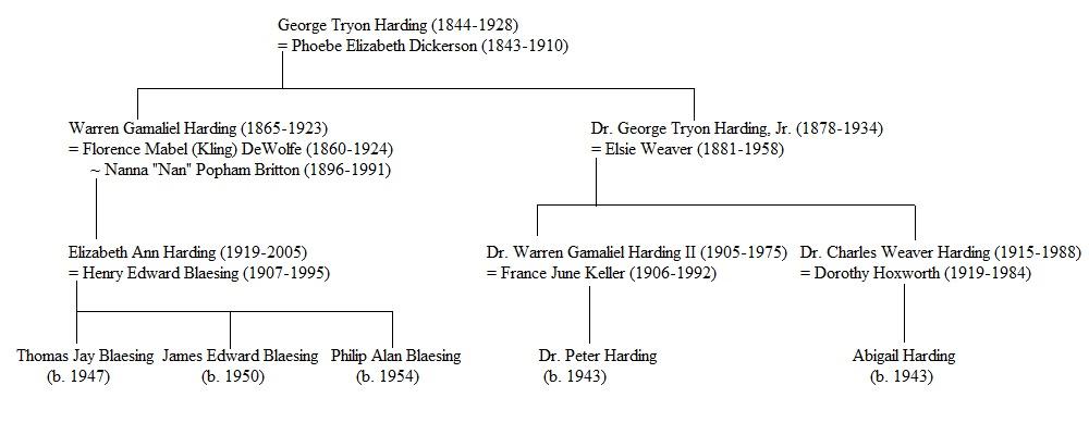 Warren Gamaliel Harding (1865 - 1923) - Genealogy