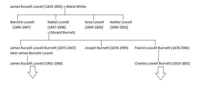 Lowell chart