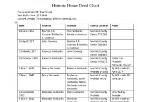 historic-home-deed-chart