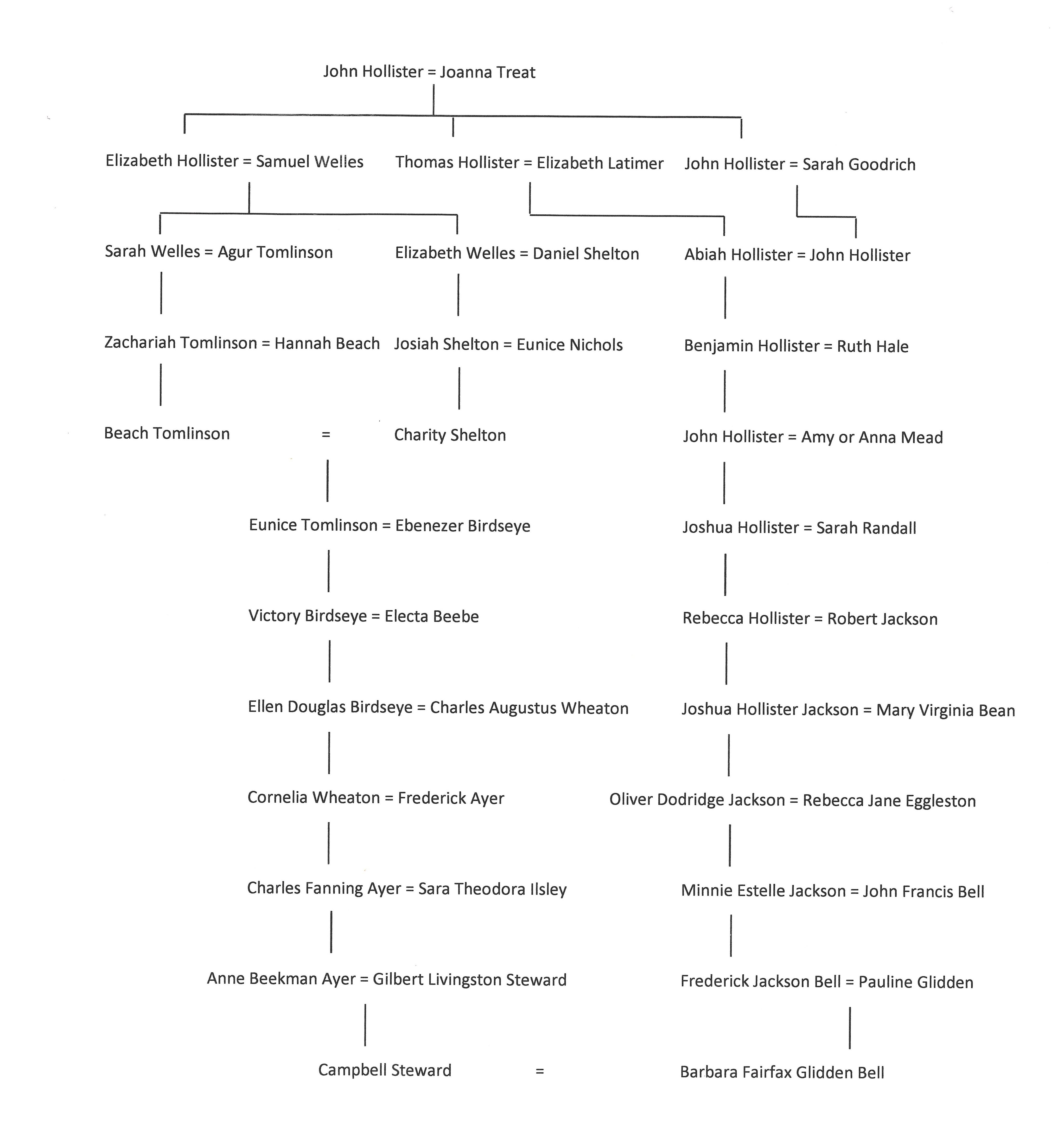 hollister-chart